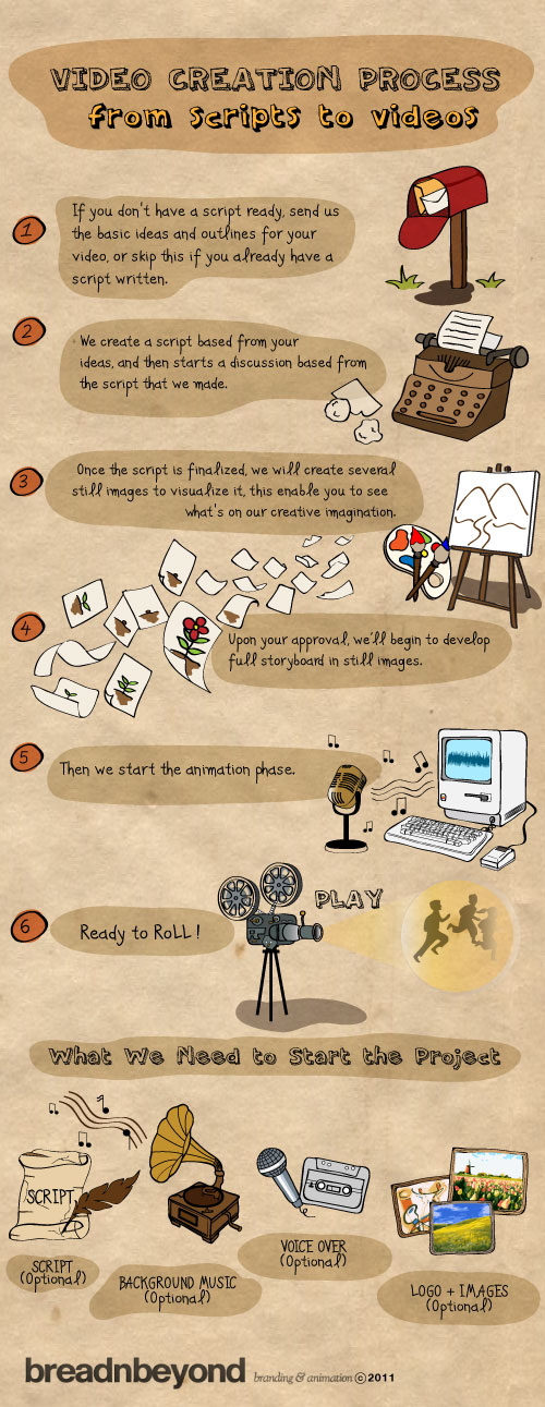 Video Process Infographic