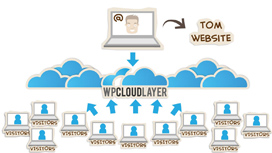 WPCloudLayer