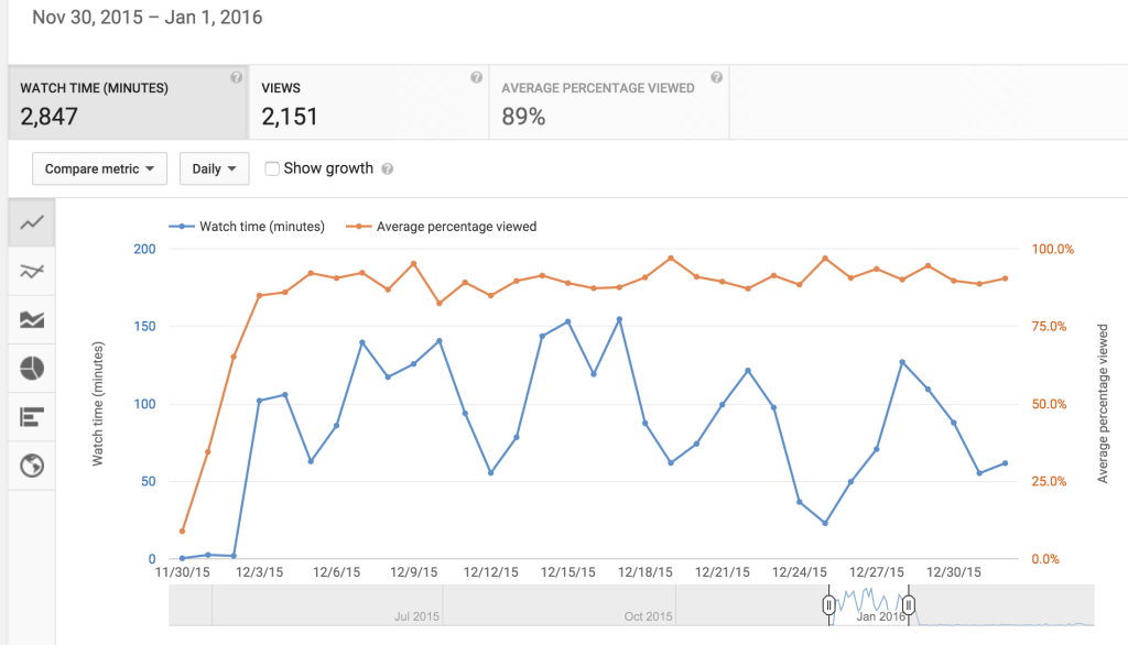 Edgar youtube analytics