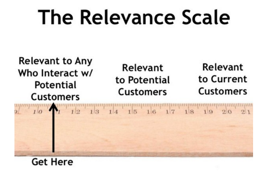 The Content Relevance Scale