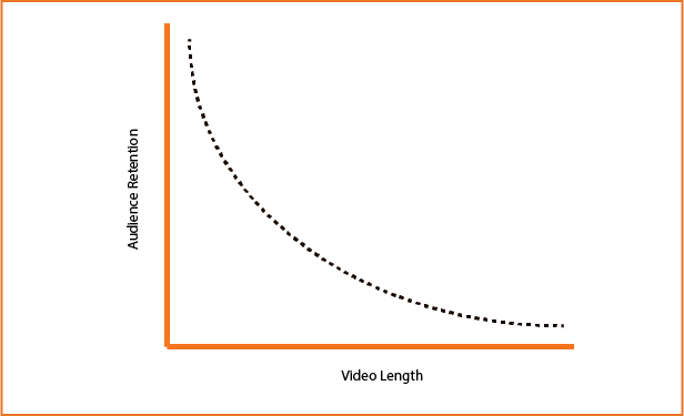 Audience Retention and Video Length