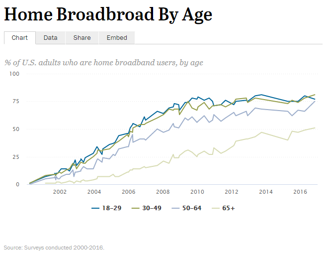 broadband internet usage US