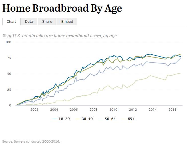 broadband internet usage US