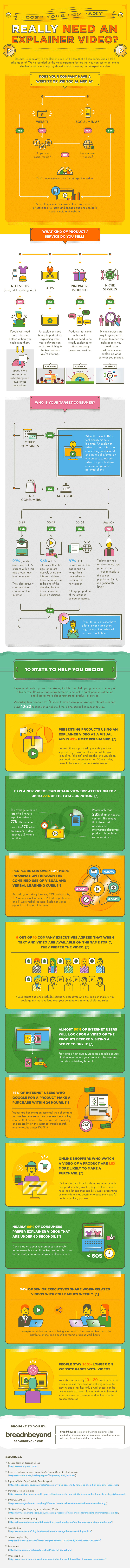 [INFOGRAPHIC] Does Your Company Really Need An Explainer Video?