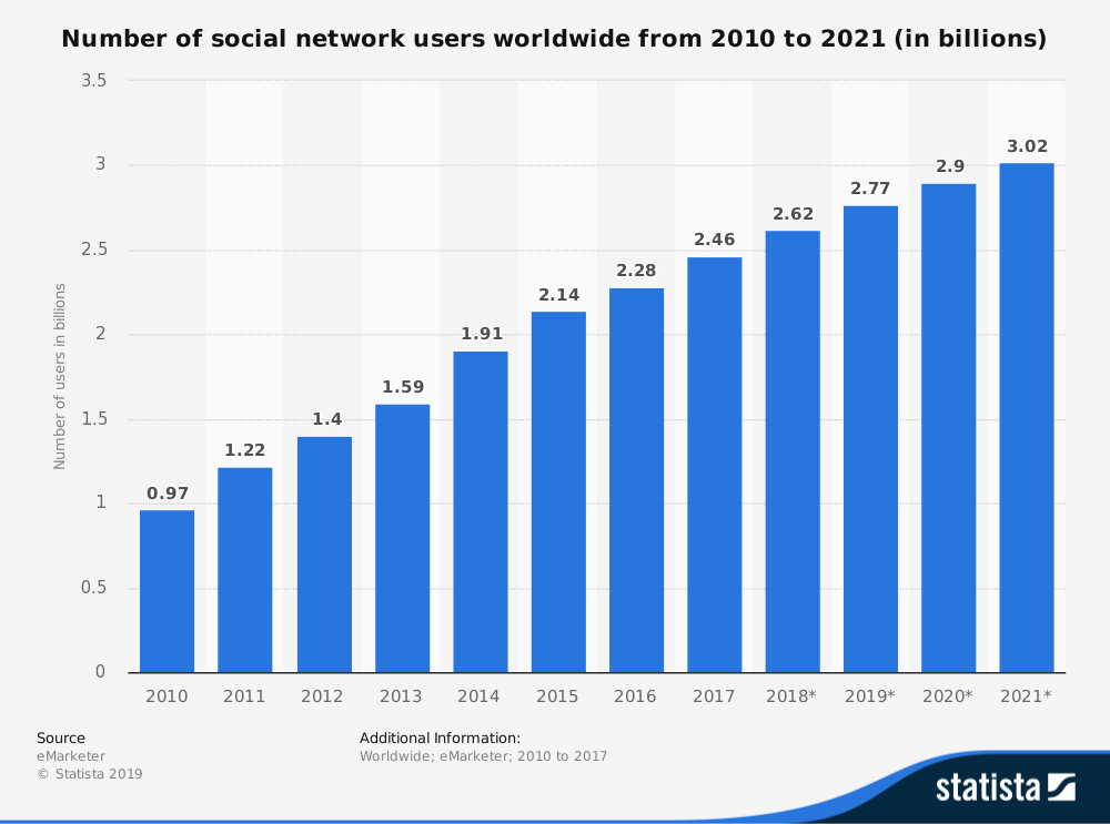 Global social network stats