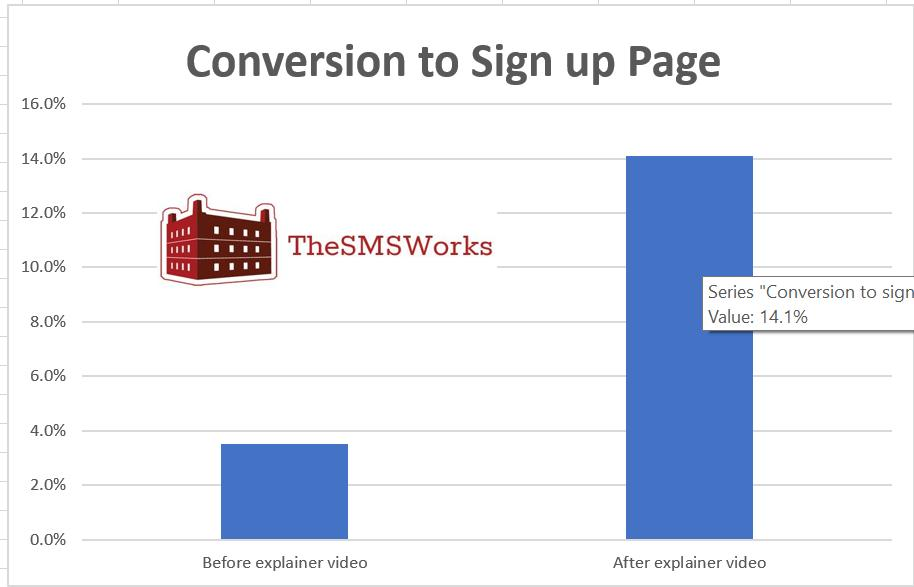 The SMS Works conversion chart